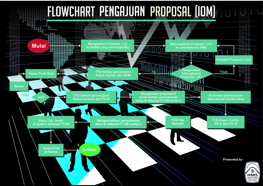 Flowchart Pengajuan Proposal (IOM) web